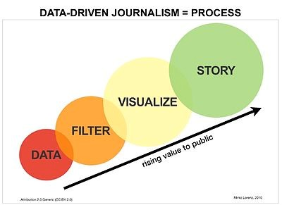 Graph on data driven journalism including data, filter, visualize, story